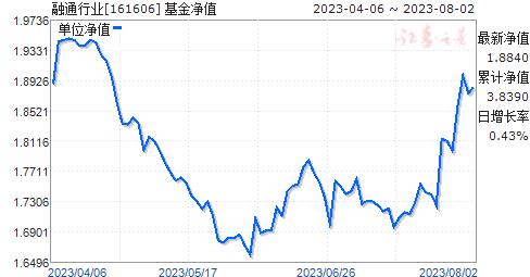 融通行业(161606)净值走势