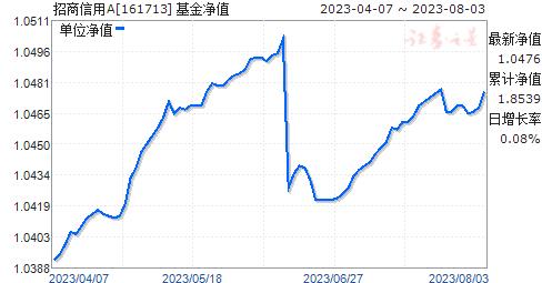 招商信用(161713)净值走势