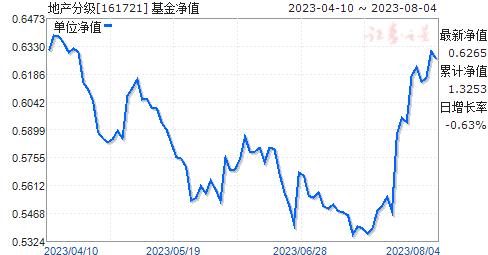 地产分级(161721)净值走势