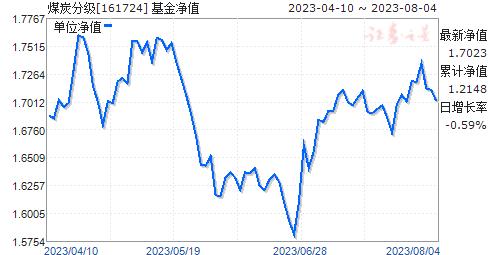 煤炭分级(161724)净值走势