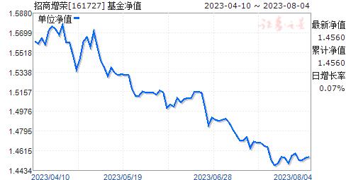招商增荣(161727)净值走势