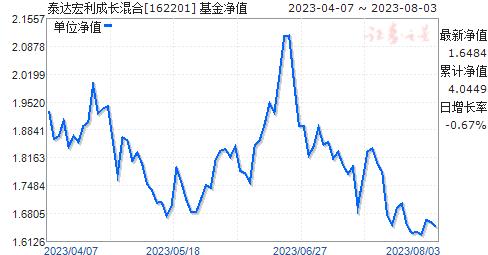 泰达宏利成长混合(162201)净值走势