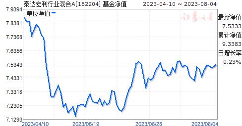泰达宏利行业混合(162204)净值走势