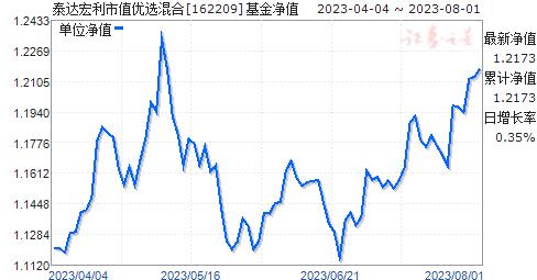 泰达宏利市值优选混合(162209)净值走势