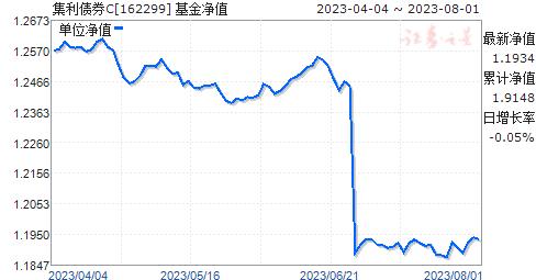 集利债券C(162299)净值走势