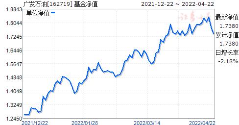 广发石油(162719)净值走势