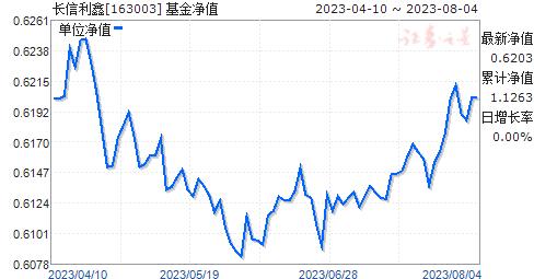 长信利鑫(163003)净值走势