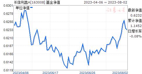 长信利鑫A(163008)净值走势