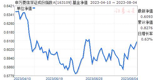 申万深成(163109)净值走势