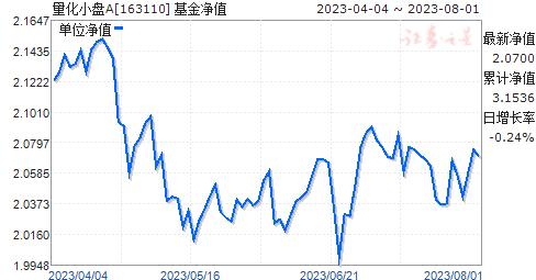 申万量化(163110)净值走势