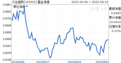 兴全趋势(163402)净值走势