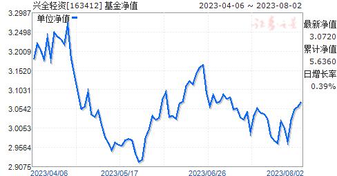 兴全轻资(163412)净值走势