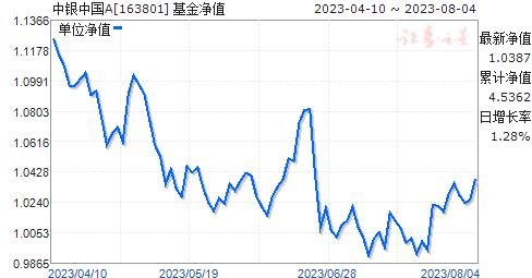 中银中国(163801)净值走势