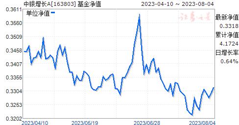 中银增长(163803)净值走势