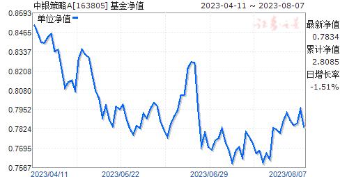 中銀策略(163805)凈值走勢