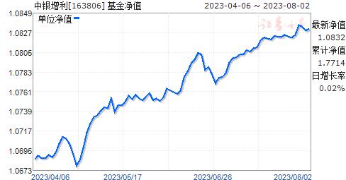 中银增利(163806)净值走势