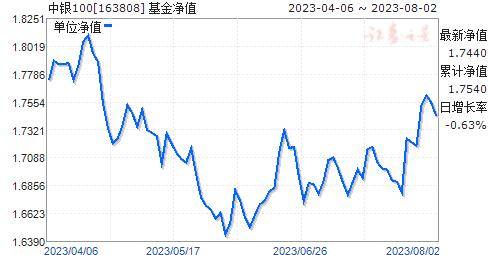 中银100(163808)净值走势