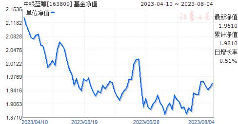 中银蓝筹(163809)净值走势
