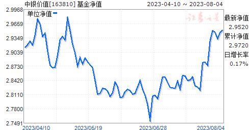 中银价值(163810)净值走势