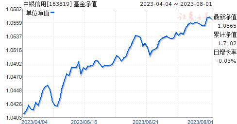 中銀信用(163819)凈值走勢