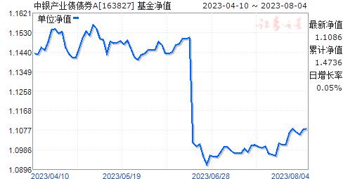 中银产债(163827)净值走势