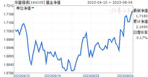 华富强债(164105)净值走势