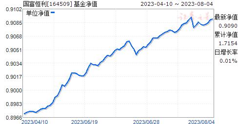 国富恒利(164509)净值走势