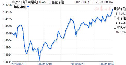 信用增利(164606)净值走势