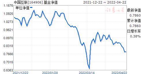 中国互联(164906)净值走势
