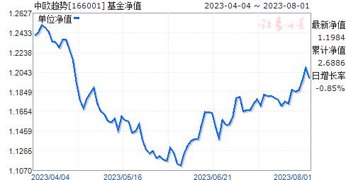 中欧趋势(166001)净值走势