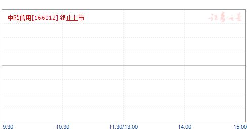 中歐信用(166012)凈值走勢
