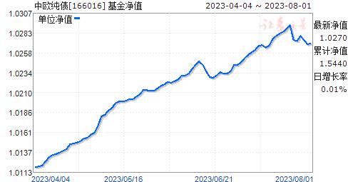 中欧纯债(166016)净值走势