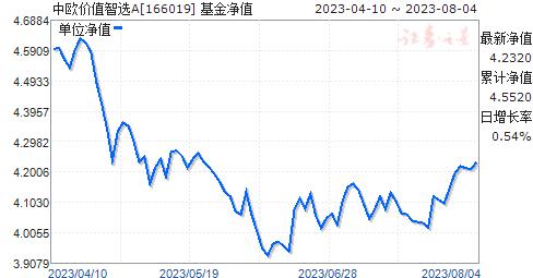 中欧价值智选A(166019)净值走势