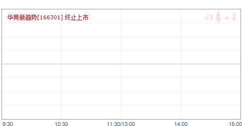 华商新趋势(166301)净值走势