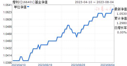增利C(166401)净值走势