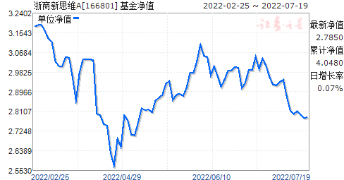 浙商新思维(166801)净值走势