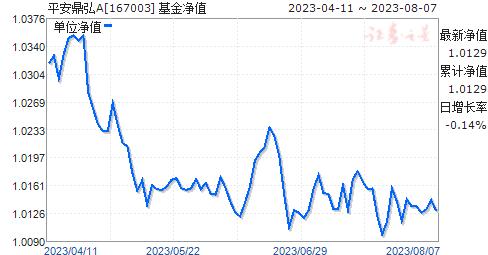 平安鼎弘(167003)净值走势