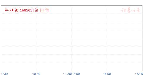 产业升级(168501)净值走势