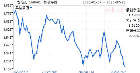 匯安裕陽(168601)凈值走勢