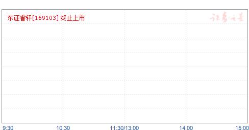 东证睿轩(169103)净值走势