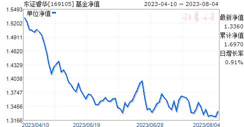 东证睿华(169105)净值走势