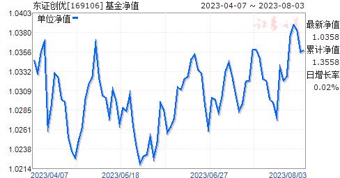 东证创优(169106)净值走势