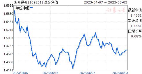 浙商鼎盈(169201)净值走势
