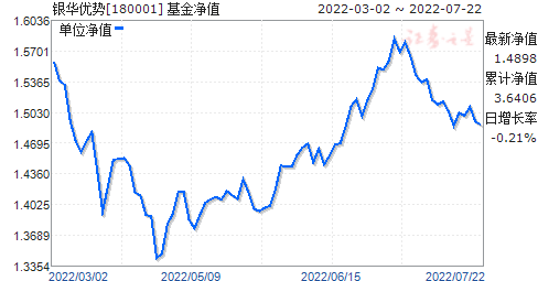 银华优势(180001)净值走势
