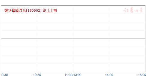 银华保本(180002)净值走势