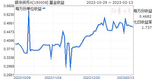 银华货币A(180008)走势图