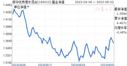 银华优质增长混合(180010)净值走势