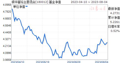 银华富裕主题混合(180012)净值走势