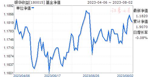 银华收益(180015)净值走势