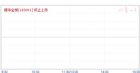 银华全球(183001)净值走势